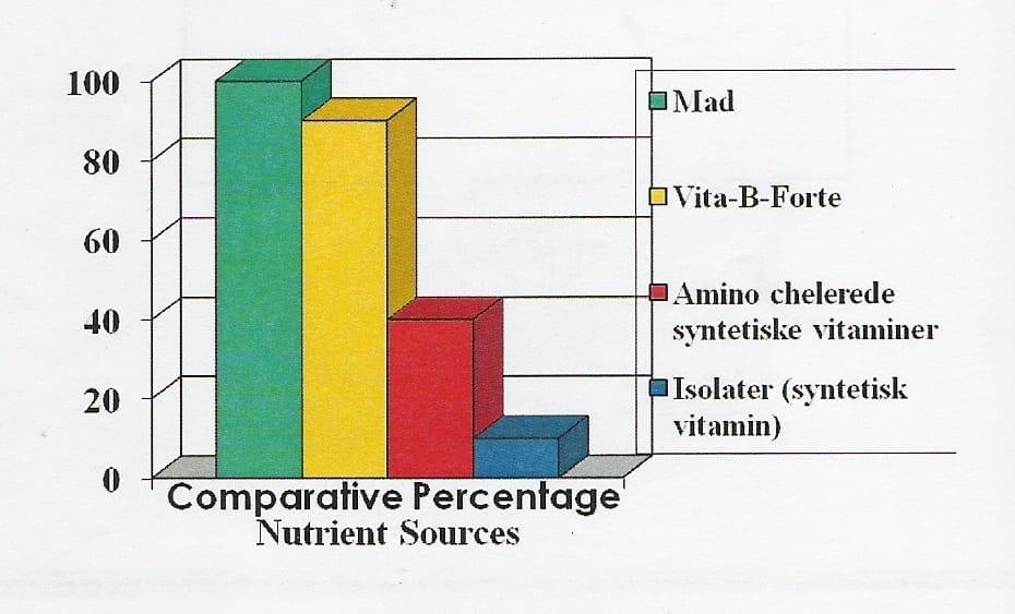 Vita-B-Forte-sammenligning